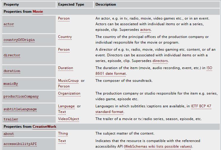 Movie schema.org