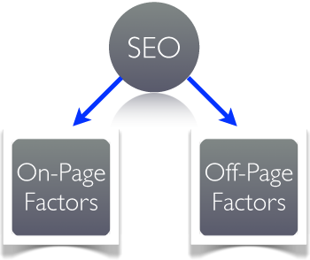 SEO: Fattori Off-Page e On-Page