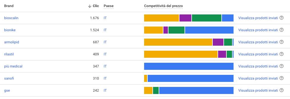 GMC competitività - aggregazione per brand