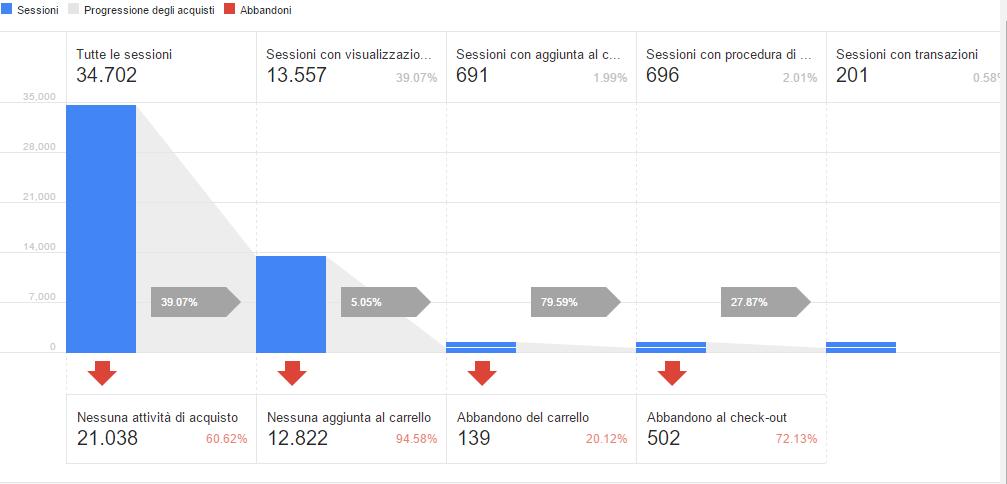 analytics checkout