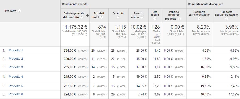 analytics rendimento prodotti