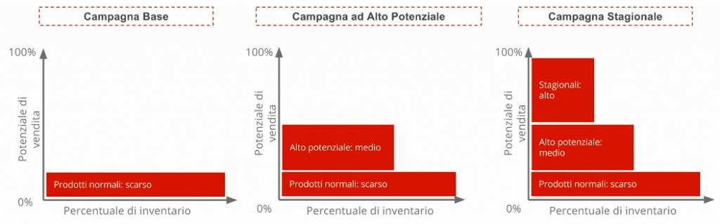 3 campagne Shopping con diversi obiettivi