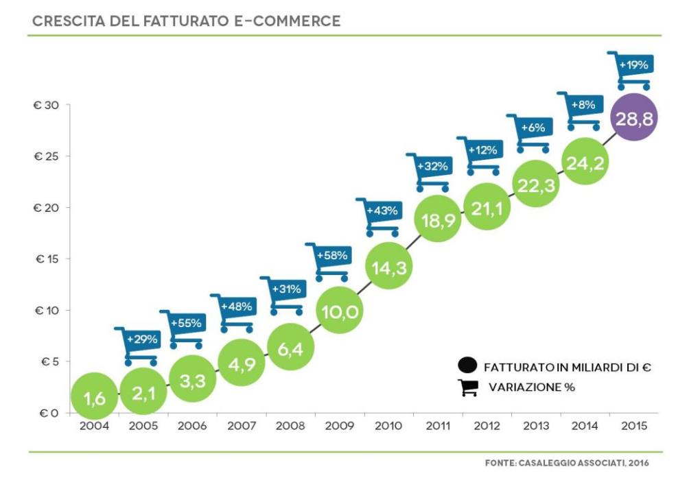 crescita fatturato e-commerce 2016