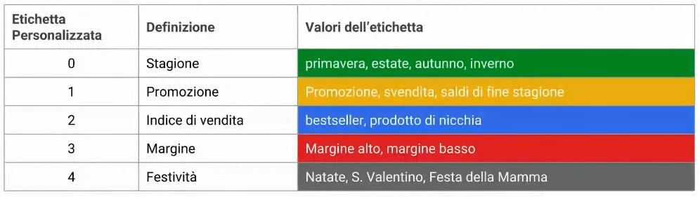 Esempio di etichette personalizzate di Google Merchant Center