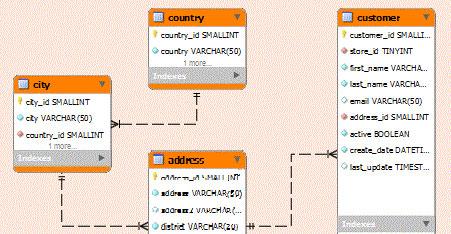 database ecommerce