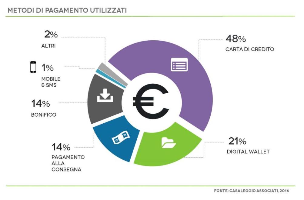 e-commerce modalita pagamento piu utilizzate 2016