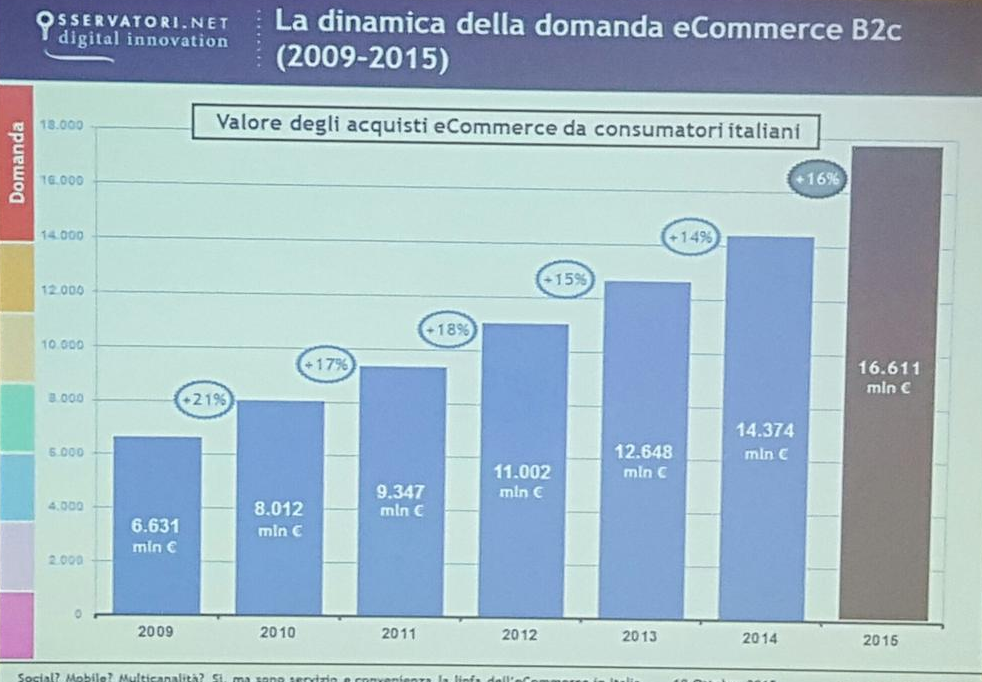 OEC15 - Crescita eCommerce Italia