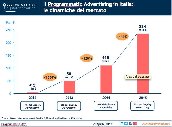 Crescita programmatic advertising in italia