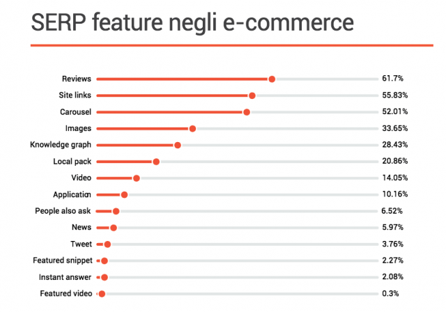 Ricerca Semrush: SERP feature negli eCommerce