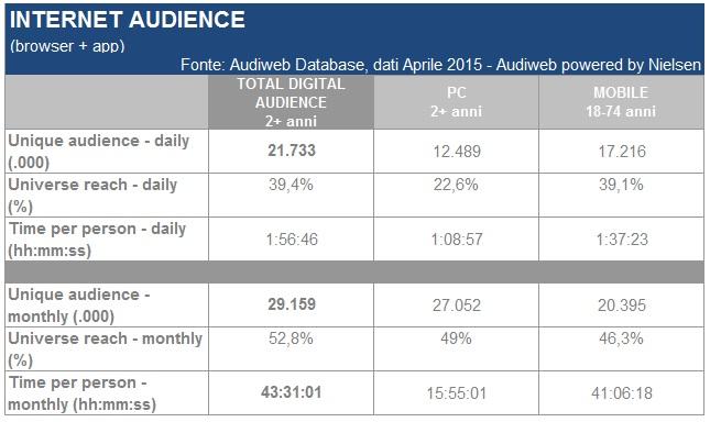 Internet audience: desktop e mobile